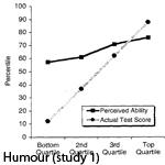 Fools versus wise study 1
