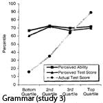 Fools versus wise study 3