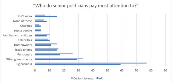 Who do senior politicians pay most attention to?